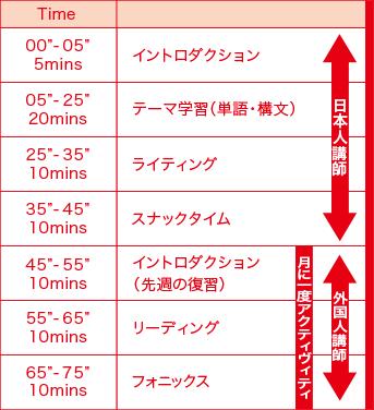 英語学院Timeスケジュール表 アフタークラス